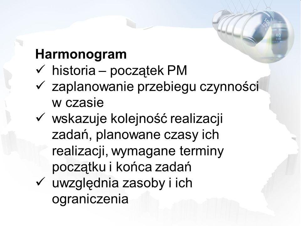 Harmonogram historia – początek PM zaplanowanie przebiegu czynności w czasie wskazuje kolejność realizacji zadań, planowane czasy ich realizacji, wyma