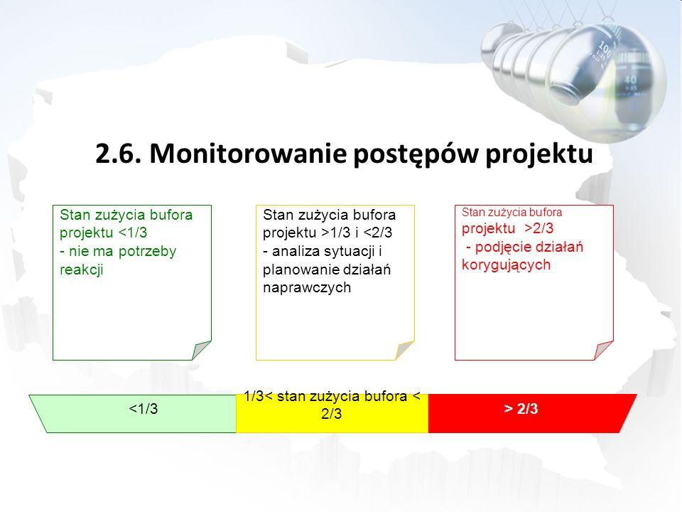 2.6. Monitorowanie postępów projektu <1/3 > 2/3 1/3< stan zużycia bufora < 2/3 Stan zużycia bufora projektu <1/3 - nie ma potrzeby reakcji Stan zużyci