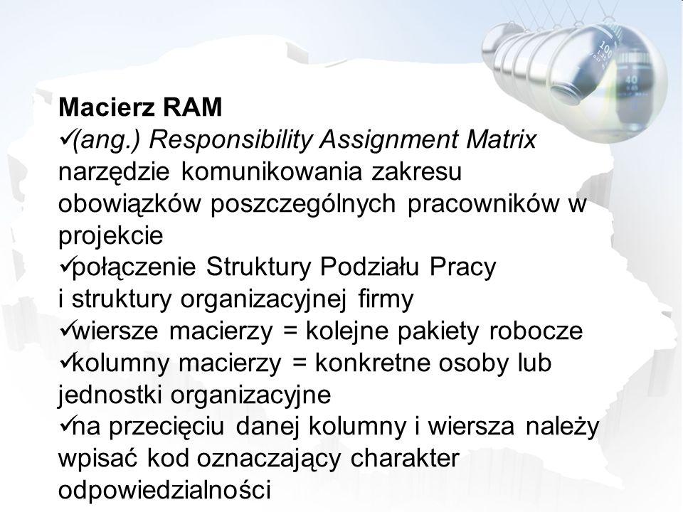 Macierz RAM (ang.) Responsibility Assignment Matrix narzędzie komunikowania zakresu obowiązków poszczególnych pracowników w projekcie połączenie Struk