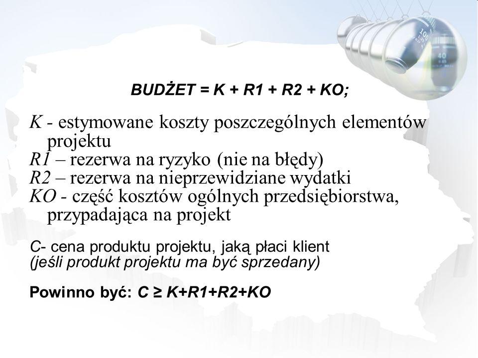 BUDŻET = K + R1 + R2 + KO; K - estymowane koszty poszczególnych elementów projektu R1 – rezerwa na ryzyko (nie na błędy) R2 – rezerwa na nieprzewidzia