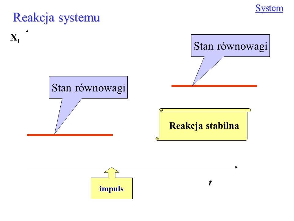 Reakcja systemu System impuls XtXt t Stan równowagi Reakcja stabilna
