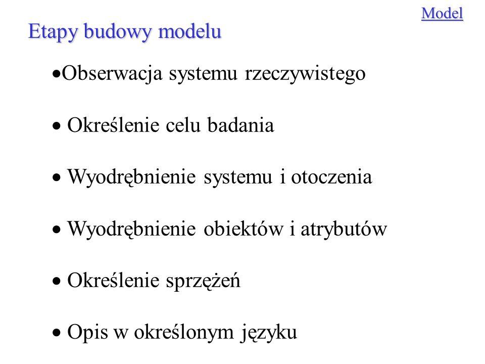 Obserwacja systemu rzeczywistego Określenie celu badania Wyodrębnienie systemu i otoczenia Wyodrębnienie obiektów i atrybutów Określenie sprzężeń Opis