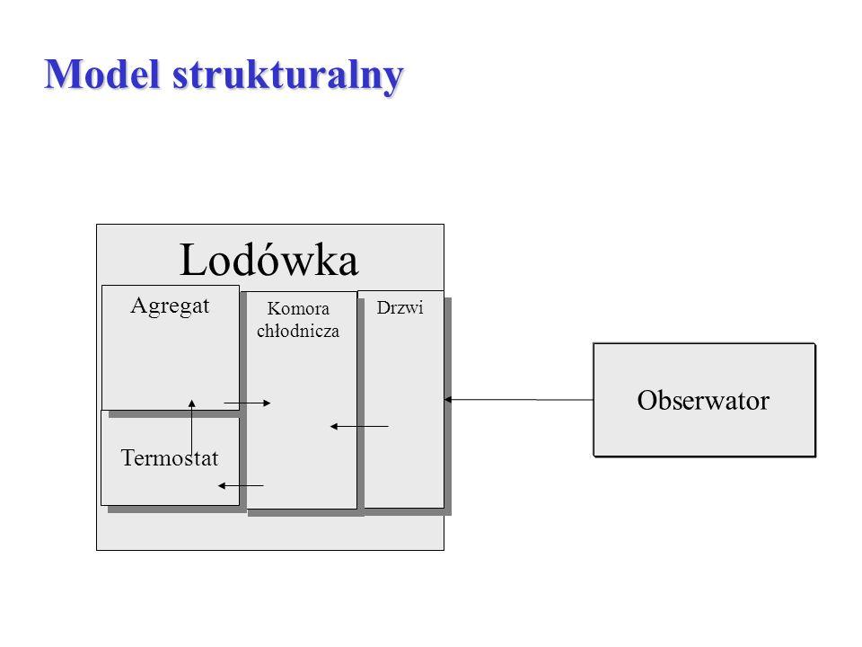 Lodówka Drzwi Komora chłodnicza Termostat Agregat Obserwator Model strukturalny