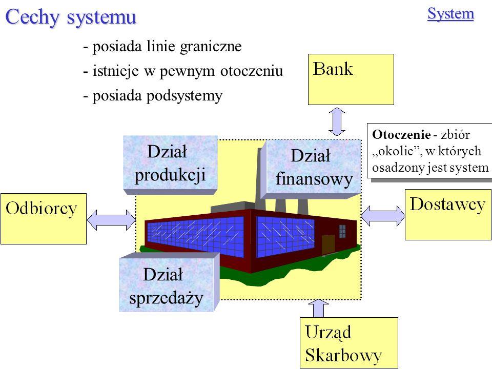 Cechy systemu System - posiada podsystemy - posiada linie graniczne - istnieje w pewnym otoczeniu Dział finansowy Dział sprzedaży Dział produkcji Otoc