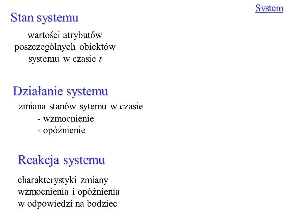 Stan systemu Działanie systemu System wartości atrybutów poszczególnych obiektów systemu w czasie t zmiana stanów sytemu w czasie - wzmocnienie - opóź