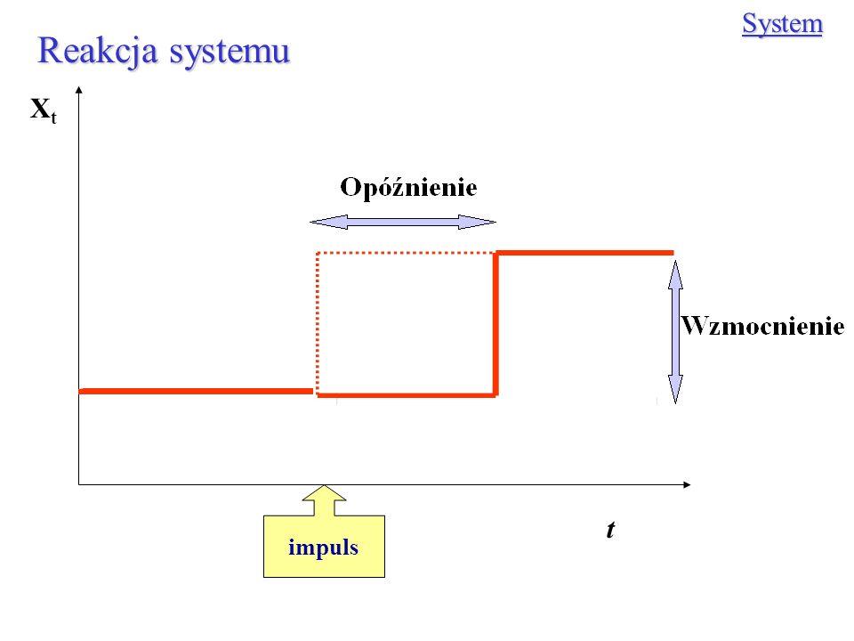 Reakcja systemu System impuls XtXt t