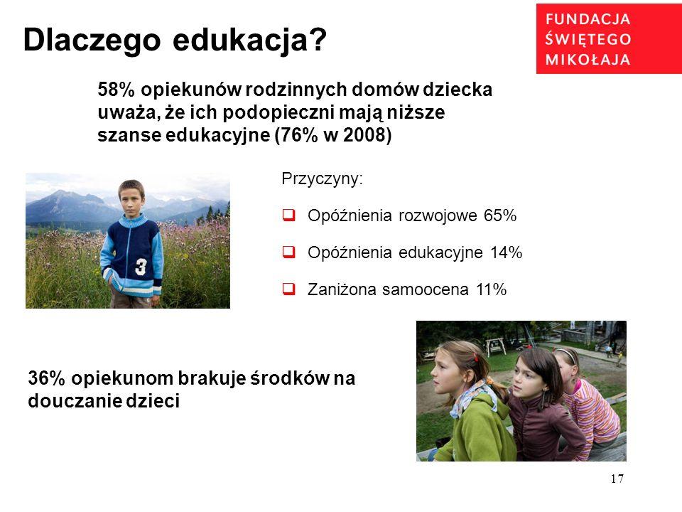 17 Dlaczego edukacja? 58% opiekunów rodzinnych domów dziecka uważa, że ich podopieczni mają niższe szanse edukacyjne (76% w 2008) 36% opiekunom brakuj