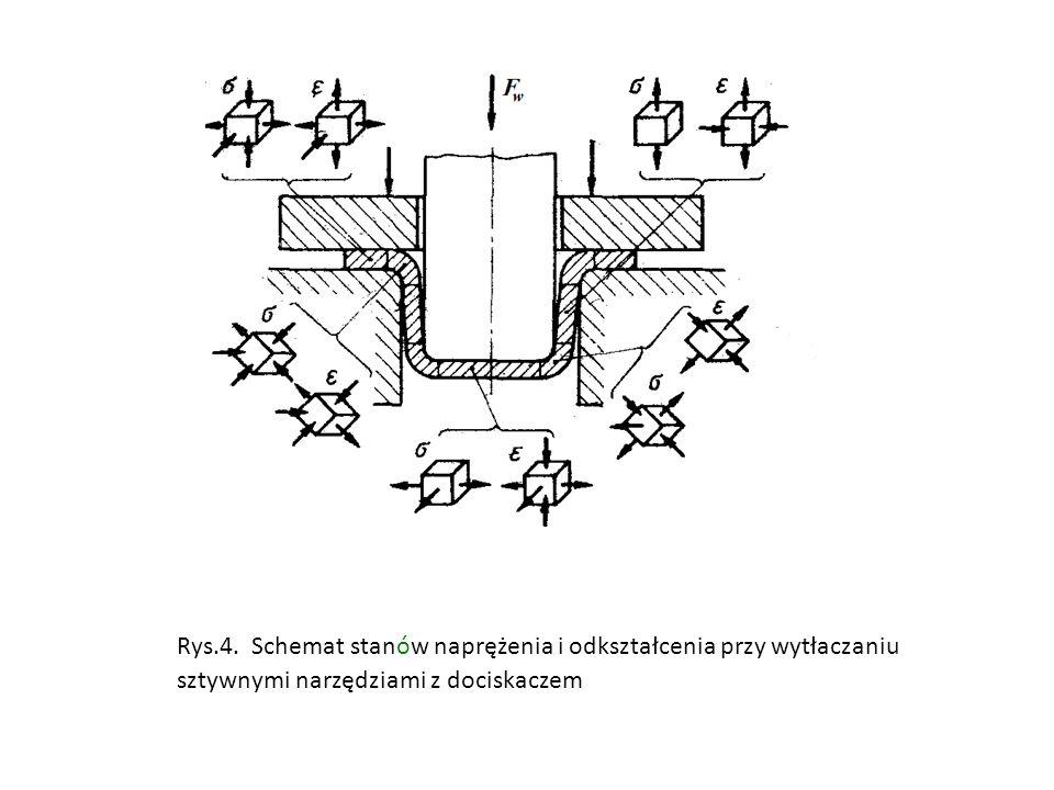 Rys.4. Schemat stanów naprężenia i odkształcenia przy wytłaczaniu sztywnymi narzędziami z dociskaczem