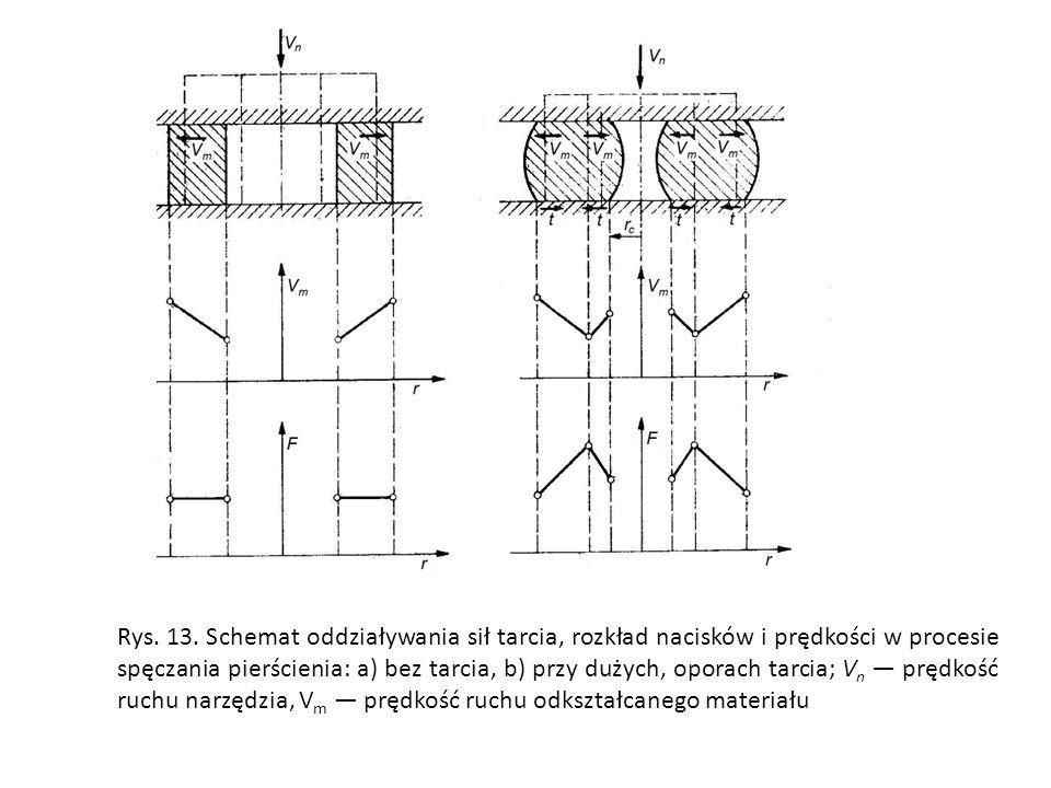 Rys. 13. Schemat oddziaływania sił tarcia, rozkład nacisków i prędkości w procesie spęczania pierścienia: a) bez tarcia, b) przy dużych, oporach tarci