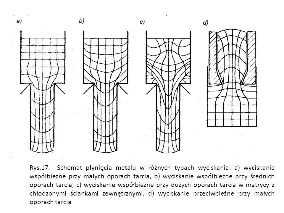 Rys.17. Schemat płynięcia metalu w różnych typach wyciskania: a) wyciskanie współbieżne przy małych oporach tarcia, b) wyciskanie współbieżne przy śre
