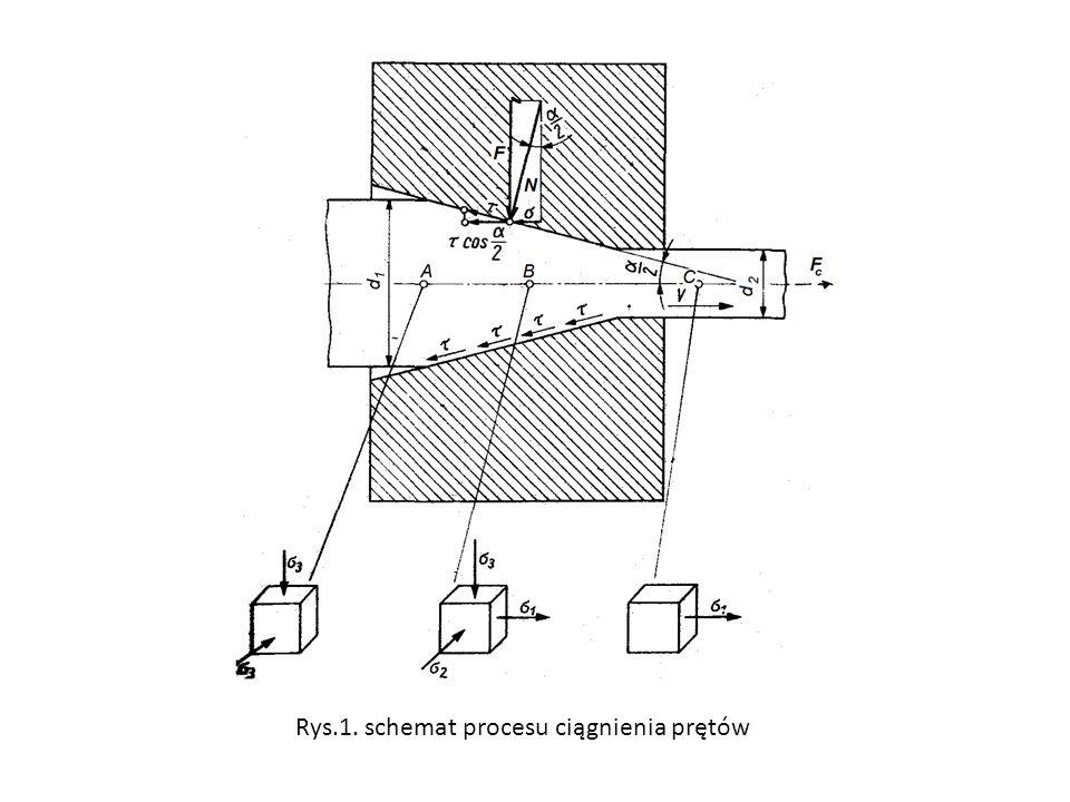 Rozkład prędkości w przekroju ciągnionego elementu Przy ciągnieniu profili płaskich występuje liniowy wzrost prędkości, a przy ciągnieniu prętów okrągłych prędkość rośnie parabolicznie, przy czym materiał wchodzi w ciągadło z prędkością 1, a wychodzi z prędkością.