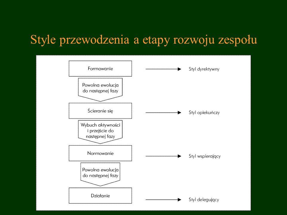 Style przewodzenia a etapy rozwoju zespołu