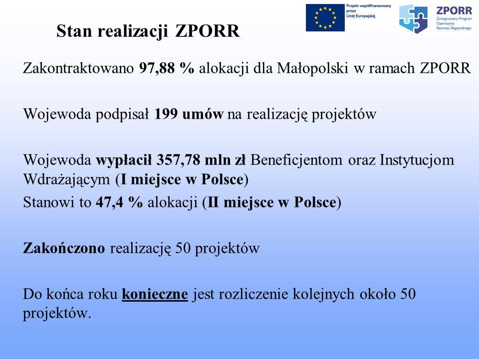 Stan realizacji ZPORR Zakontraktowano 97,88 % alokacji dla Małopolski w ramach ZPORR Wojewoda podpisał 199 umów na realizację projektów Wojewoda wypłacił 357,78 mln zł Beneficjentom oraz Instytucjom Wdrażającym (I miejsce w Polsce) Stanowi to 47,4 % alokacji (II miejsce w Polsce) Zakończono realizację 50 projektów Do końca roku konieczne jest rozliczenie kolejnych około 50 projektów.