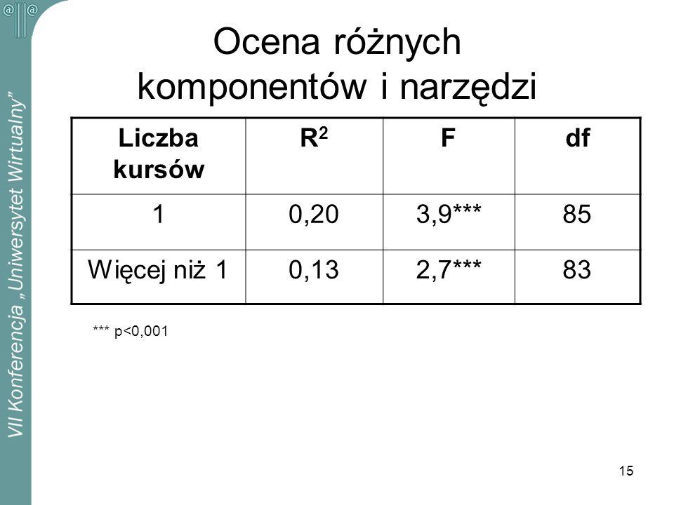 15 Ocena różnych komponentów i narzędzi Liczba kursów R2R2 Fdf 10,203,9***85 Więcej niż 10,132,7***83 *** p<0,001