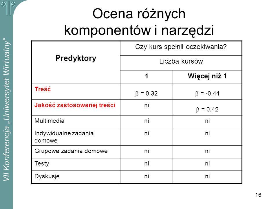 16 Ocena różnych komponentów i narzędzi Predyktory Czy kurs spełnił oczekiwania? Liczba kursów 1Więcej niż 1 Treść = 0,32 = -0,44 Jakość zastosowanej