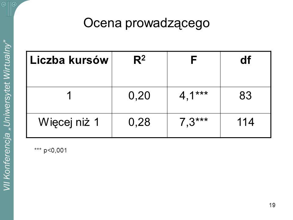 19 Ocena prowadzącego Liczba kursówR2R2 Fdf 10,204,1***83 Więcej niż 10,287,3***114 *** p<0,001