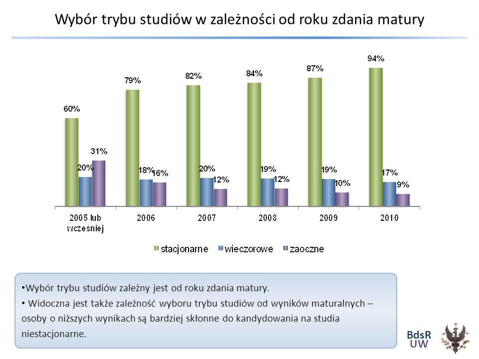BdsR UW Wybór trybu studiów w zależności od roku zdania matury Wybór trybu studiów zależny jest od roku zdania matury.