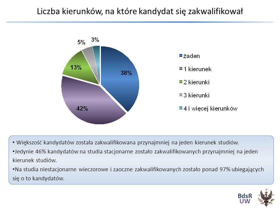 BdsR UW Liczba kierunków, na które kandydat się zakwalifikował Większość kandydatów została zakwalifikowana przynajmniej na jeden kierunek studiów.