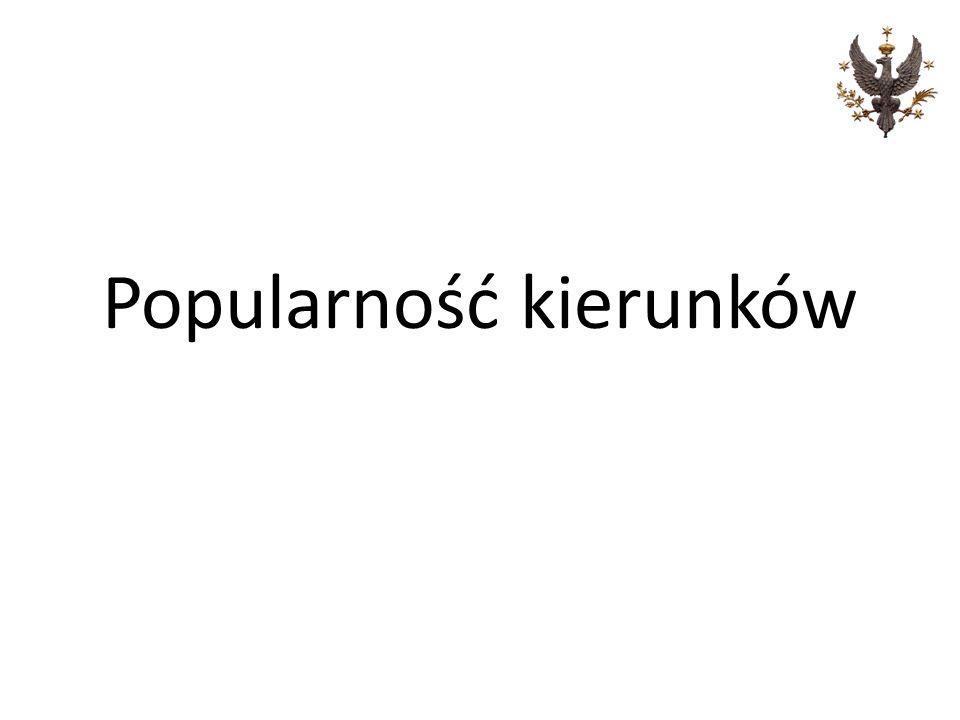 Popularność kierunków