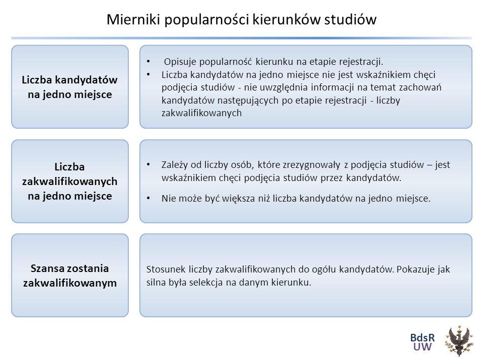BdsR UW Mierniki popularności kierunków studiów Stosunek liczby zakwalifikowanych do ogółu kandydatów.