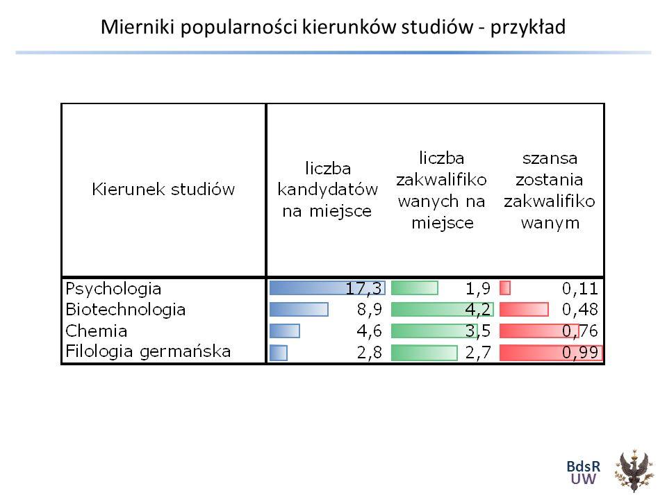 BdsR UW Mierniki popularności kierunków studiów - przykład