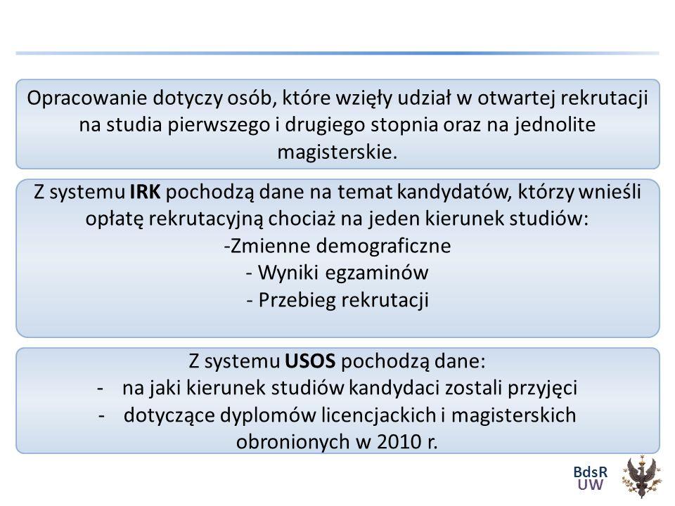 BdsR UW Język angielski Porównywalność wyników – Skala staninowa Konstrukcja skali wg CKE Średnie wyników egzaminu maturalnego z języka angielskiego na poziomie podstawowym wśród kandydatów, zakwalifikowanych, niezakwalifikowanych i przyjętych na studia różnych trybów