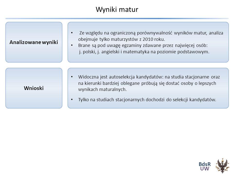 BdsR UW Wyniki matur Widoczna jest autoselekcja kandydatów: na studia stacjonarne oraz na kierunki bardziej oblegane próbują się dostać osoby o lepszych wynikach maturalnych.