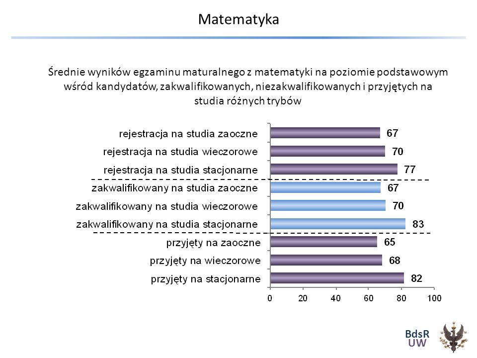 BdsR UW Matematyka Porównywalność wyników – Skala staninowa Konstrukcja skali wg CKE Średnie wyników egzaminu maturalnego z matematyki na poziomie podstawowym wśród kandydatów, zakwalifikowanych, niezakwalifikowanych i przyjętych na studia różnych trybów