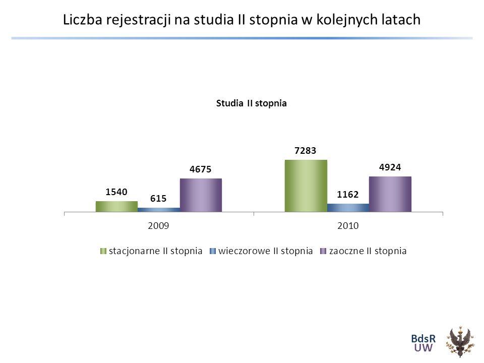 BdsR UW Liczba rejestracji na studia II stopnia w kolejnych latach Studia II stopnia