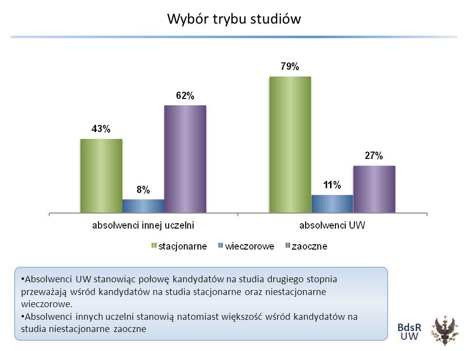 BdsR UW Wybór trybu studiów Absolwenci UW stanowiąc połowę kandydatów na studia drugiego stopnia przeważają wśród kandydatów na studia stacjonarne oraz niestacjonarne wieczorowe.