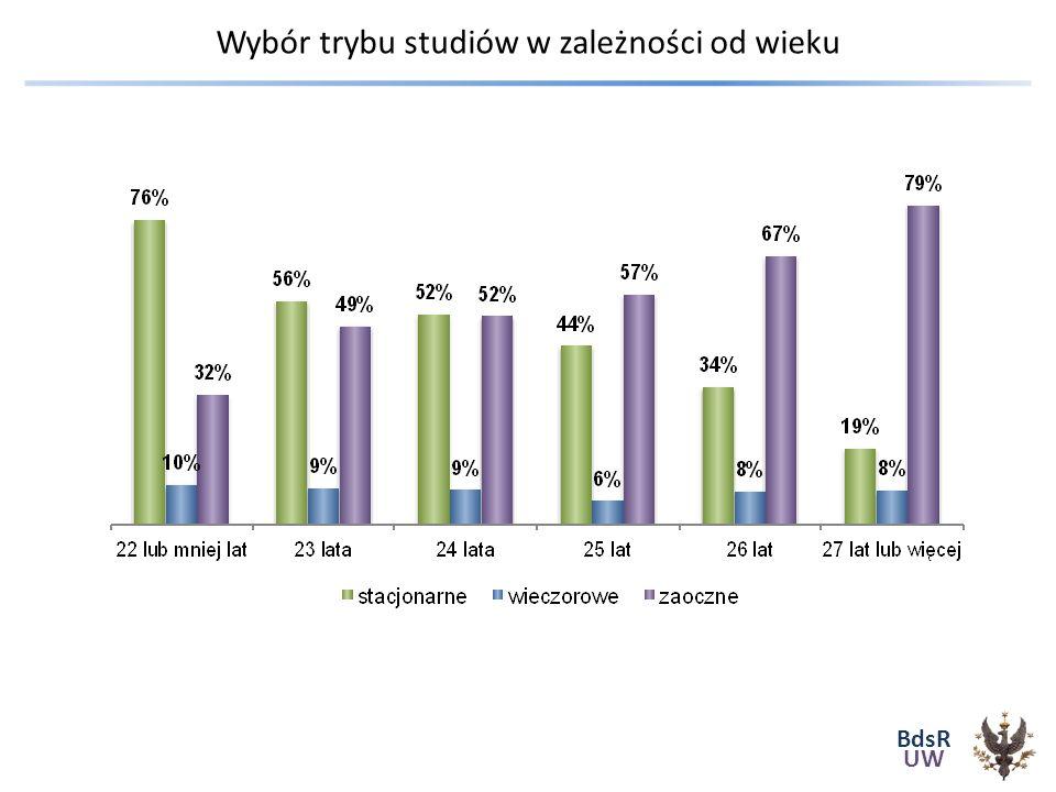 BdsR UW Wybór trybu studiów w zależności od wieku