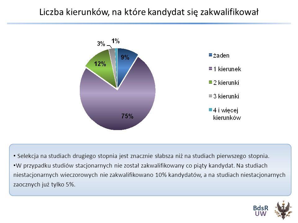 BdsR UW Liczba kierunków, na które kandydat się zakwalifikował Selekcja na studiach drugiego stopnia jest znacznie słabsza niż na studiach pierwszego stopnia.
