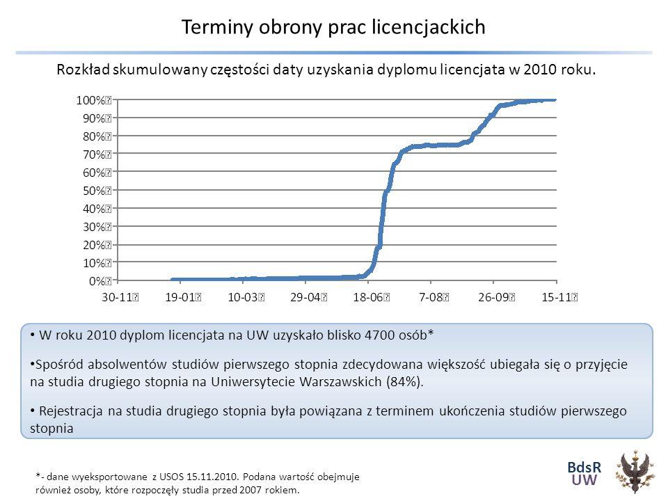 BdsR UW Terminy obrony prac licencjackich W roku 2010 dyplom licencjata na UW uzyskało blisko 4700 osób* Spośród absolwentów studiów pierwszego stopnia zdecydowana większość ubiegała się o przyjęcie na studia drugiego stopnia na Uniwersytecie Warszawskich (84%).