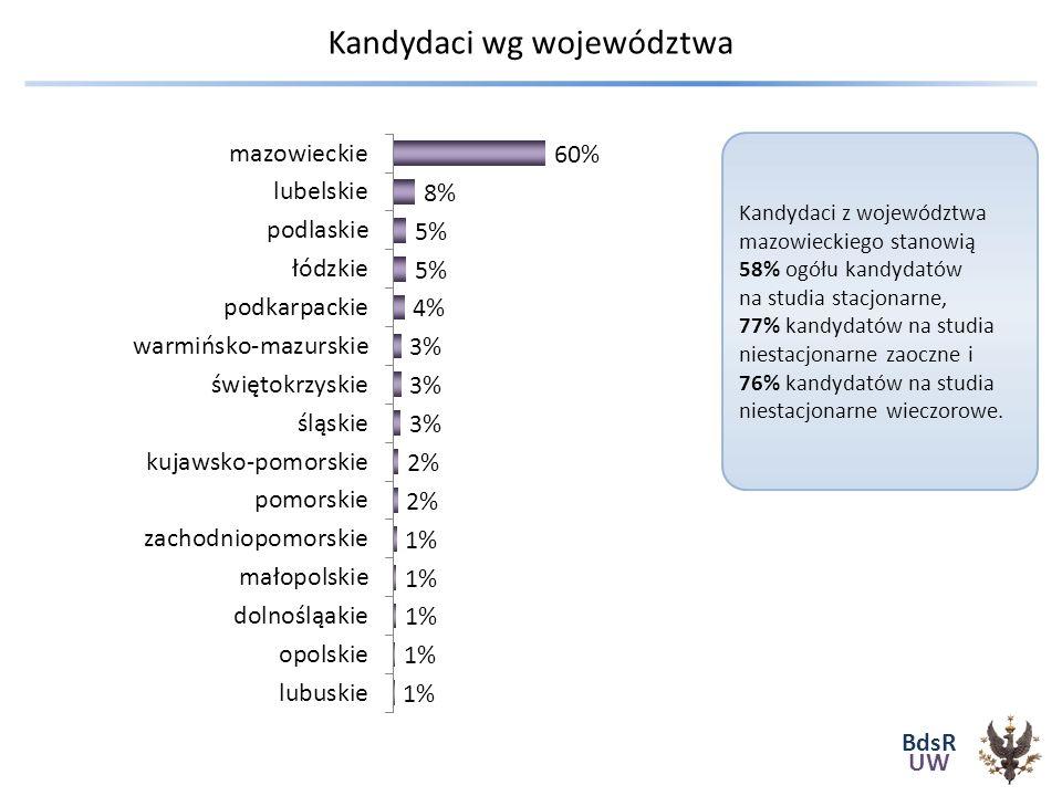 BdsR UW Kandydaci wg województwa Kandydaci z województwa mazowieckiego stanowią 58% ogółu kandydatów na studia stacjonarne, 77% kandydatów na studia niestacjonarne zaoczne i 76% kandydatów na studia niestacjonarne wieczorowe.