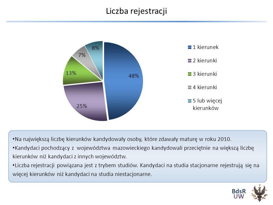 BdsR UW Liczba rejestracji Na największą liczbę kierunków kandydowały osoby, które zdawały maturę w roku 2010.
