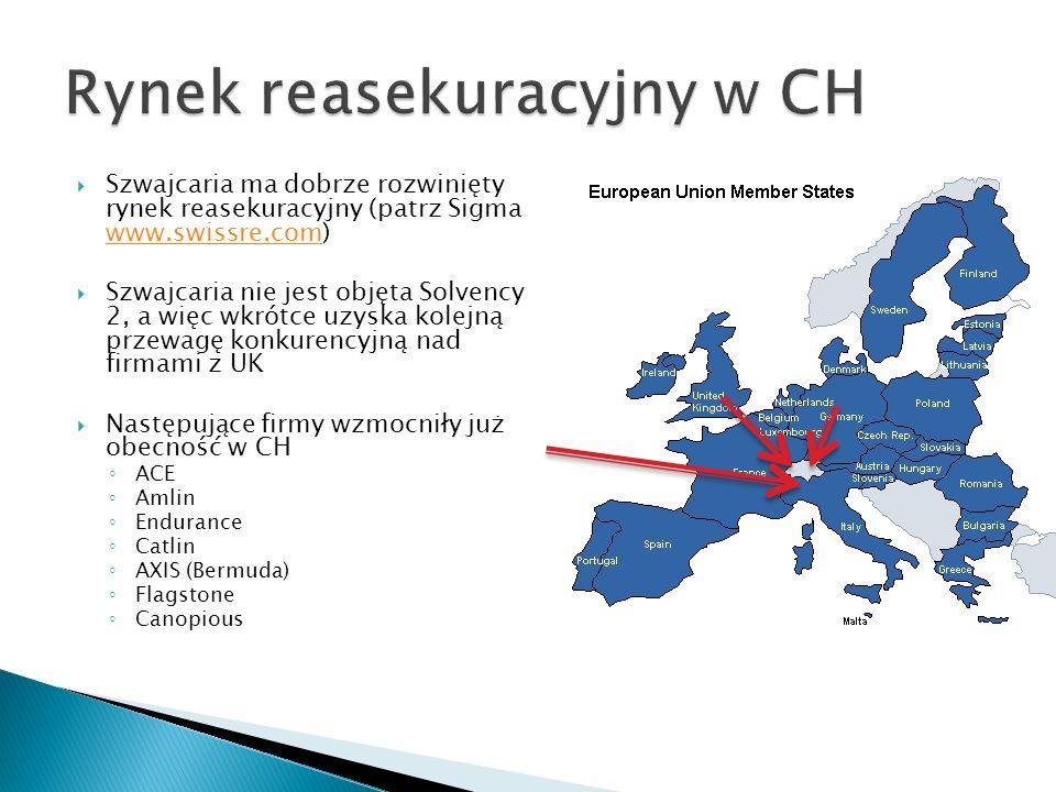 Szwajcaria ma dobrze rozwinięty rynek reasekuracyjny (patrz Sigma www.swissre.com) www.swissre.com Szwajcaria nie jest objęta Solvency 2, a więc wkrót