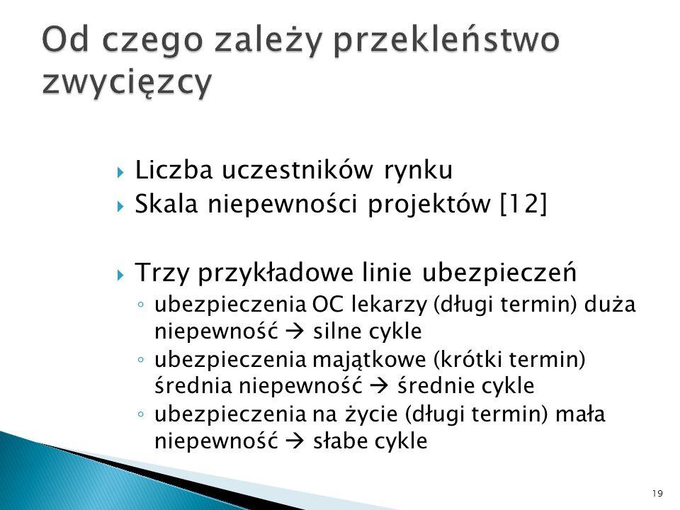Liczba uczestników rynku Skala niepewności projektów [12] Trzy przykładowe linie ubezpieczeń ubezpieczenia OC lekarzy (długi termin) duża niepewność s