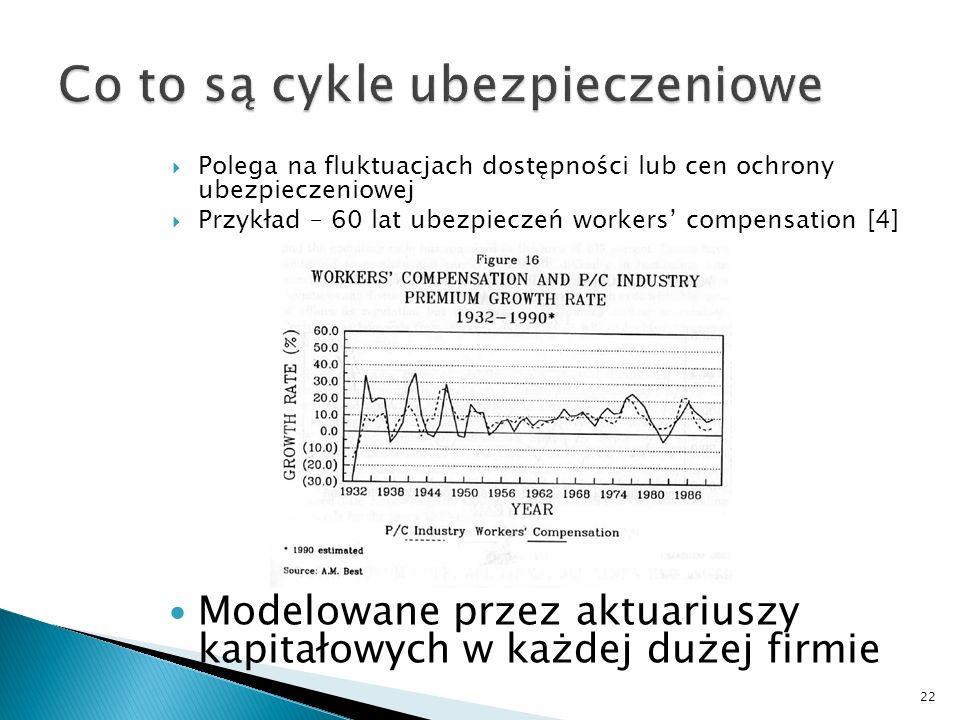 Polega na fluktuacjach dostępności lub cen ochrony ubezpieczeniowej Przykład – 60 lat ubezpieczeń workers compensation [4] 22 Modelowane przez aktuari