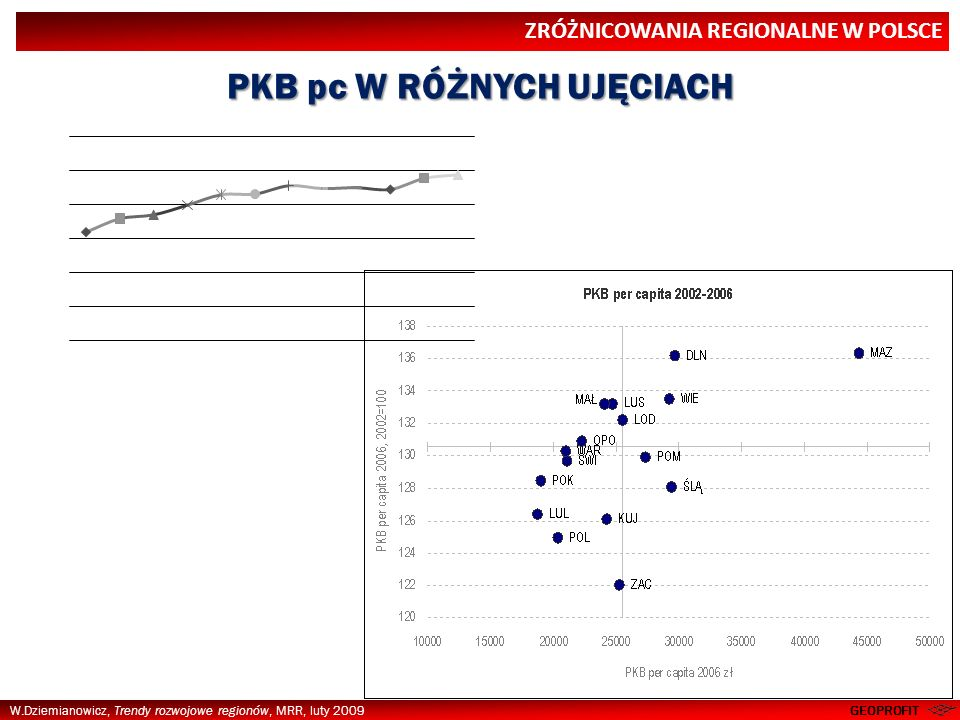 W.Dziemianowicz, Trendy rozwojowe regionów, MRR, luty 2009 STUDENCI GEOPROFIT PRZYKŁADY KILKU ZMIENNYCH 20072020