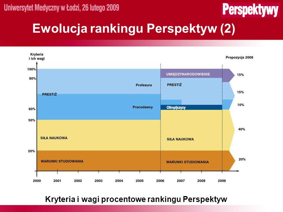 Ewolucja rankingu Perspektyw (2) Kryteria i wagi procentowe rankingu Perspektyw