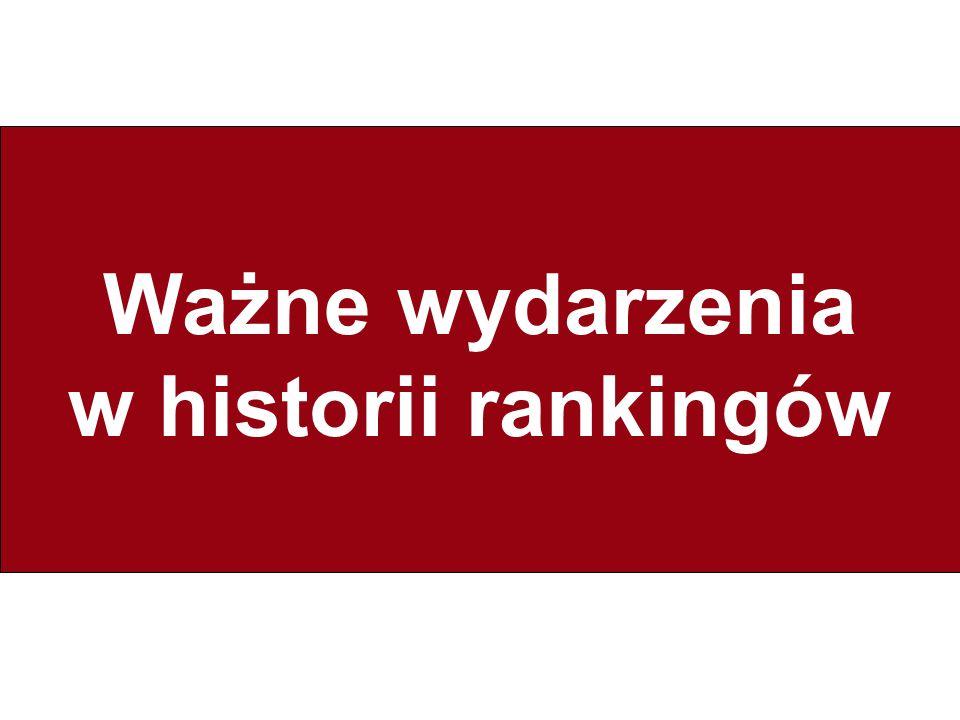 Ważne wydarzenia w historii rankingów