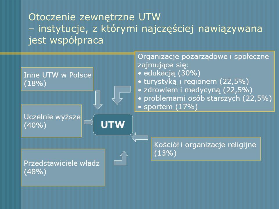Otoczenie zewnętrzne UTW – instytucje, z którymi najczęściej nawiązywana jest współpraca UTW Inne UTW w Polsce (18%) Uczelnie wyższe (40%) Przedstawic