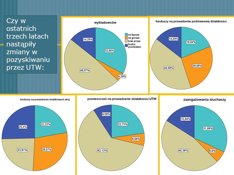 Czy w ostatnich trzech latach nastąpiły zmiany w pozyskiwaniu przez UTW: