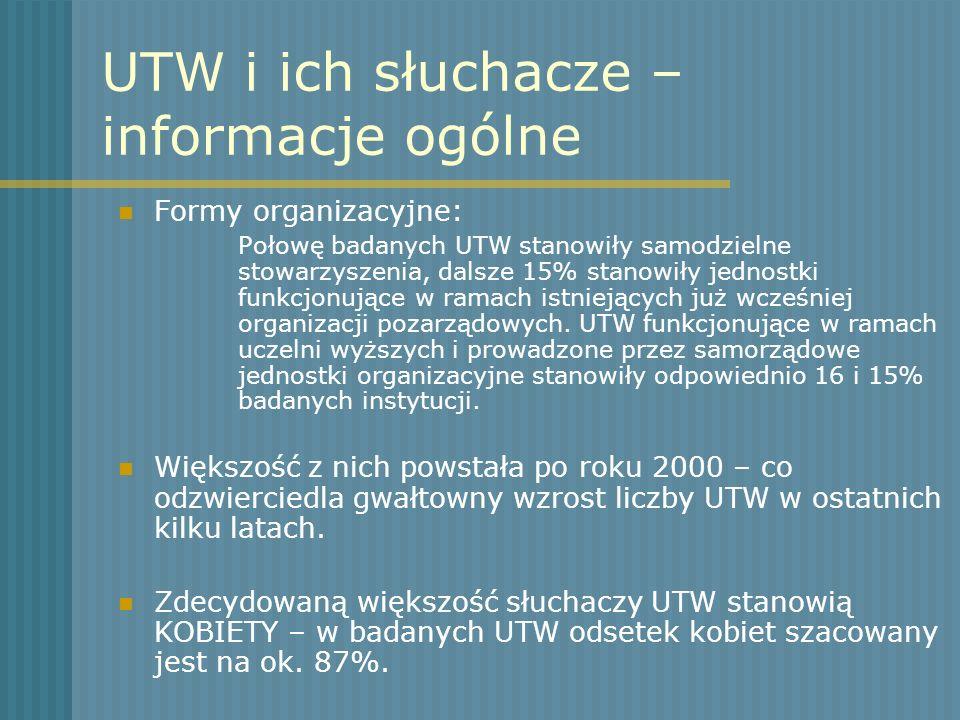 UTW i ich słuchacze – informacje ogólne Formy organizacyjne: Połowę badanych UTW stanowiły samodzielne stowarzyszenia, dalsze 15% stanowiły jednostki
