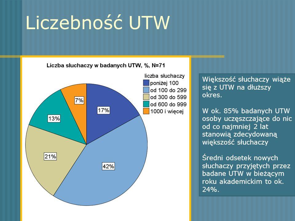 Liczebność UTW Większość słuchaczy wiąże się z UTW na dłuższy okres. W ok. 85% badanych UTW osoby uczęszczające do nic od co najmniej 2 lat stanowią z