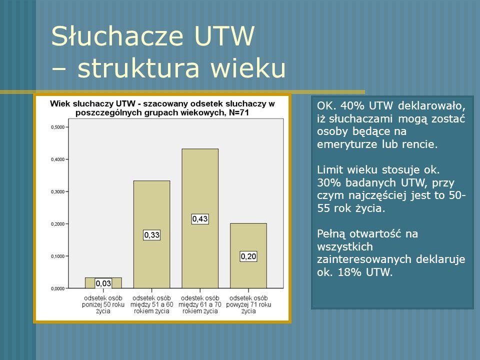 Słuchacze UTW – struktura wieku OK. 40% UTW deklarowało, iż słuchaczami mogą zostać osoby będące na emeryturze lub rencie. Limit wieku stosuje ok. 30%