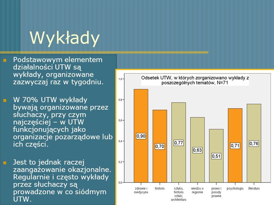 Wykłady Podstawowym elementem działalności UTW są wykłady, organizowane zazwyczaj raz w tygodniu. W 70% UTW wykłady bywają organizowane przez słuchacz