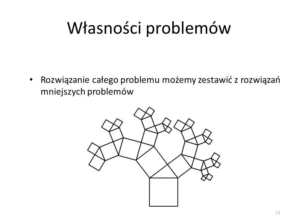 Własności problemów Rozwiązanie całego problemu możemy zestawić z rozwiązań mniejszych problemów 54