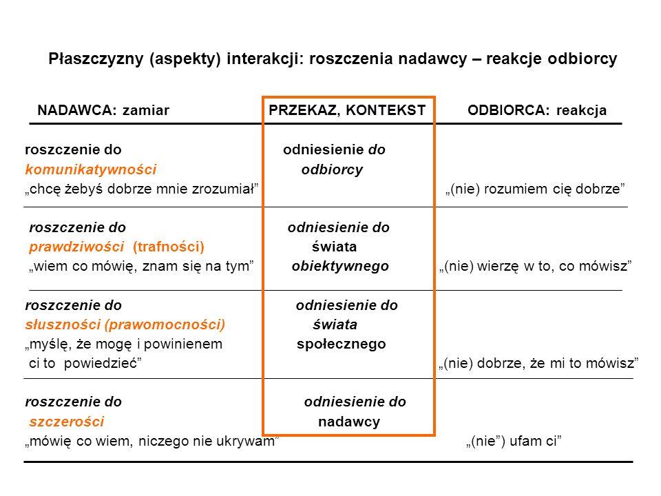 Płaszczyzny (aspekty) interakcji: roszczenia nadawcy – reakcje odbiorcy NADAWCA: zamiar PRZEKAZ, KONTEKST ODBIORCA: reakcja roszczenie do odniesienie