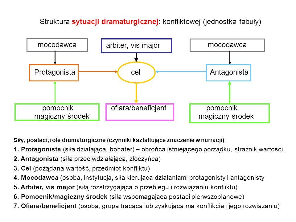 Struktura sytuacji dramaturgicznej: konfliktowej (jednostka fabuły) arbiter, vis major Protagonista cel Antagonista pomocnik ofiara/beneficjent pomocn